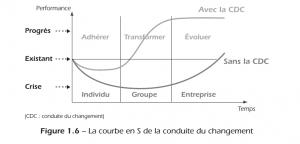 La_courbe_en_S_de_la_conduite_du_changement