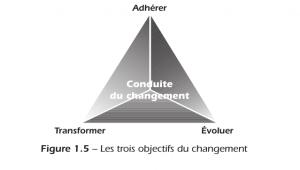 Les_3_objectifs_du_changement